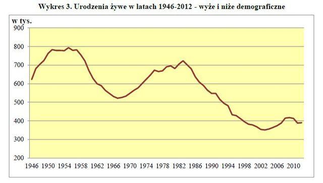 Rozwoj-demograficzny-Polski-2012-112322-640x640